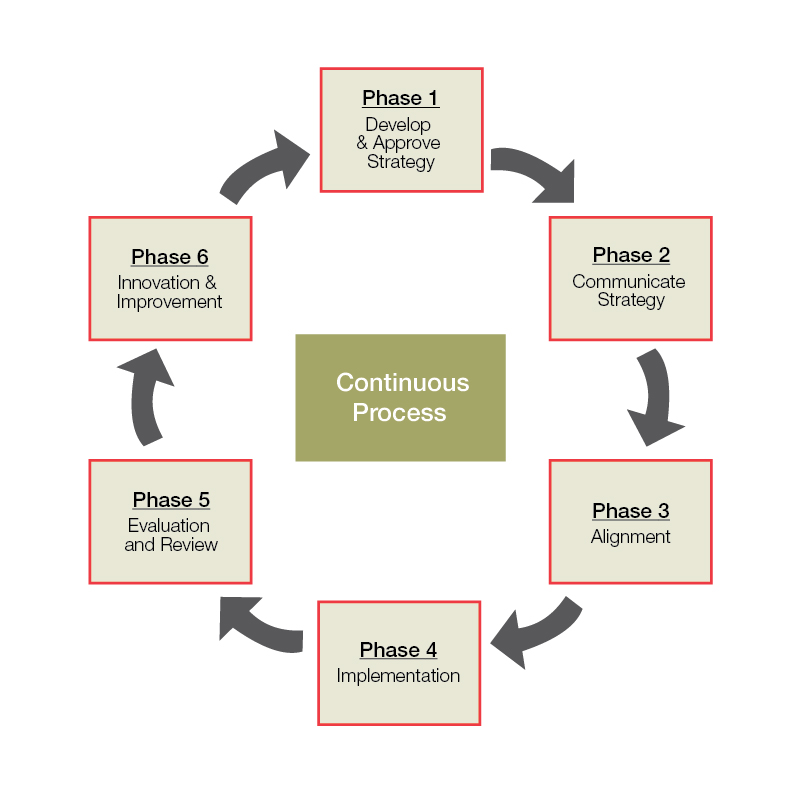 Strategic Planning And Implementation Framework